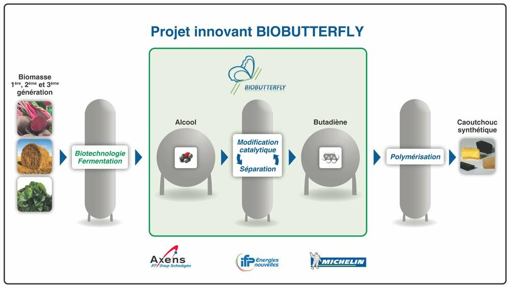 Un démonstrateur industriel pour la production de butadiène biosourcé