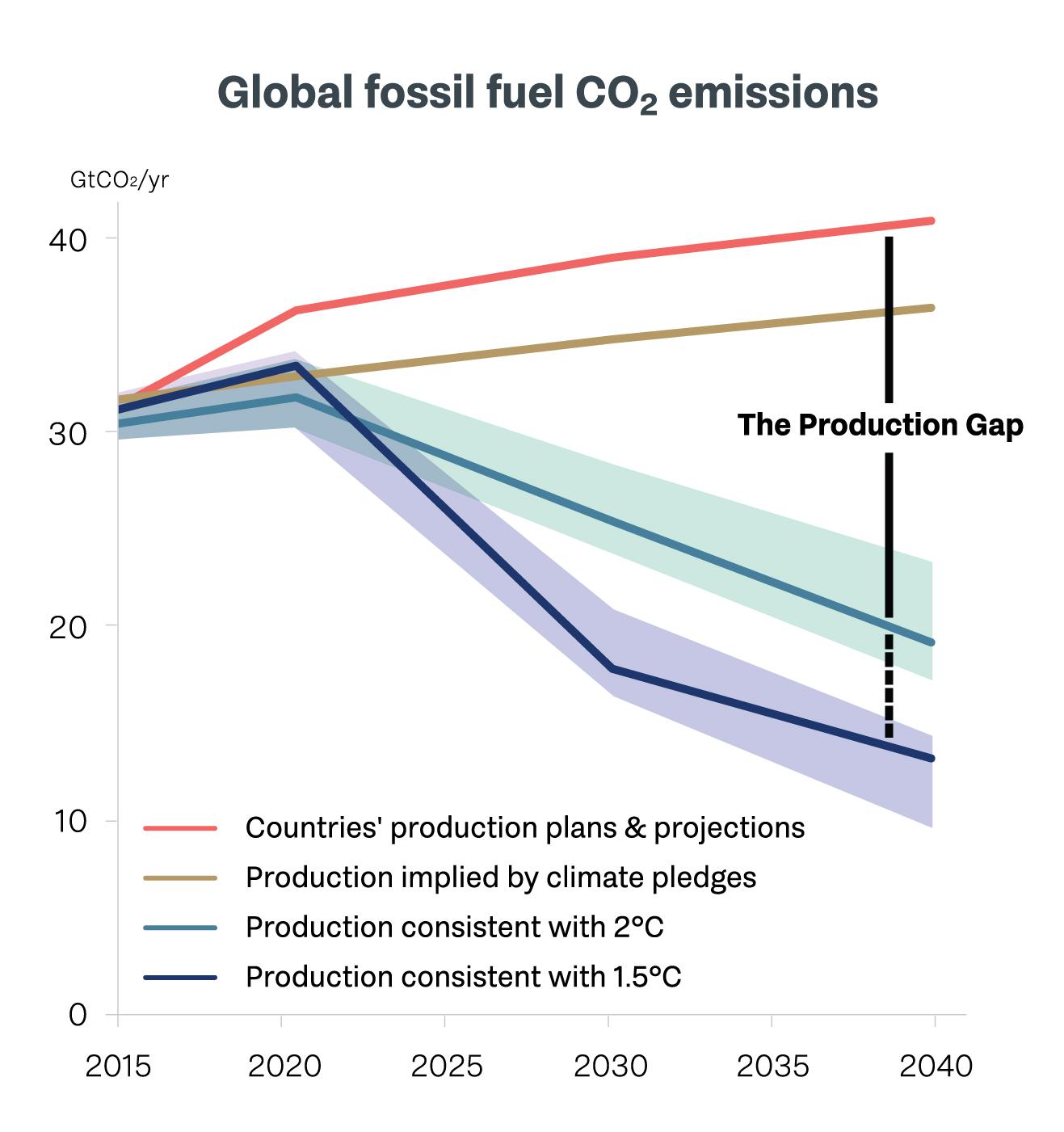 La production prévue d'énergies fossiles va encore accélérer le réchauffement climatique