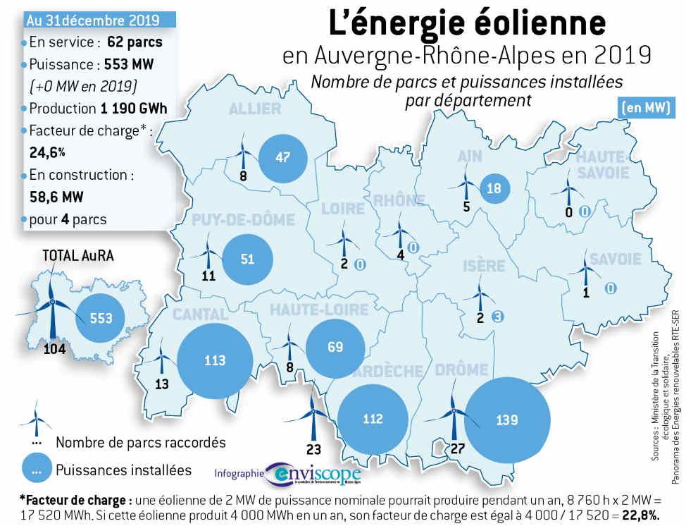 Auvergne-Rhône-Alpes en tête pour l'électricité bas carbone