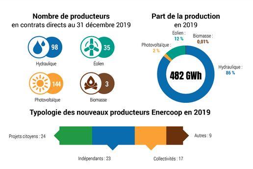 Enercoop : 24 % de clients supplémentaires en 2019