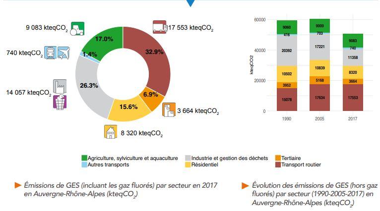 Auvergne-Rhône-Alpes : les émissions de gaz à effet de serre ont augmenté en 2017
